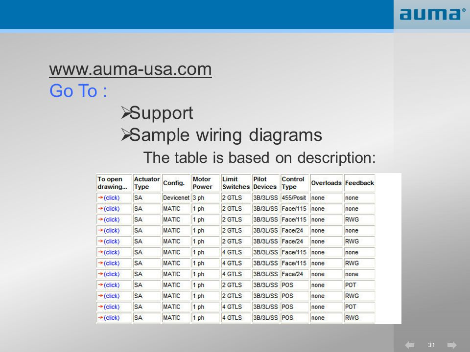 31 www.auma-usa.com Go To :  Support  Sample wiring diagrams The table is based on description: