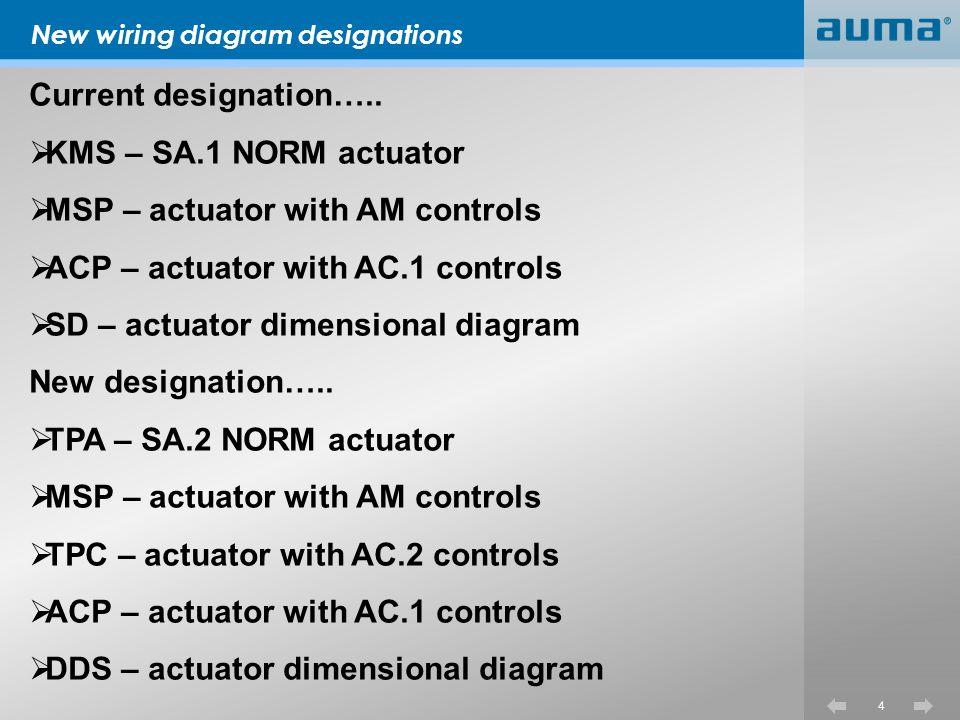 5 TPC – Terminal Plan Controls AC2AMAC1 Multi-turn SA 07.2 – 16.2 TPC TPA MSP TPA ACP TPA SA 25.1 – 48.1 TPC TPA MSP TPA ACP KMS TP SA 07.1 – 16.1 TPC KMS TP MSP KMS TP ACP KMS TP Part-turn SG 05.1 – 12.1 TPC TPA MSP TPA ACP KMS TP