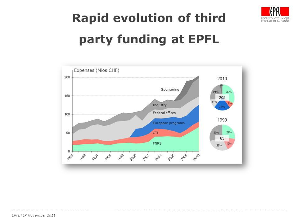 EPFL FLP November 2011 Rapid evolution of third party funding at EPFL