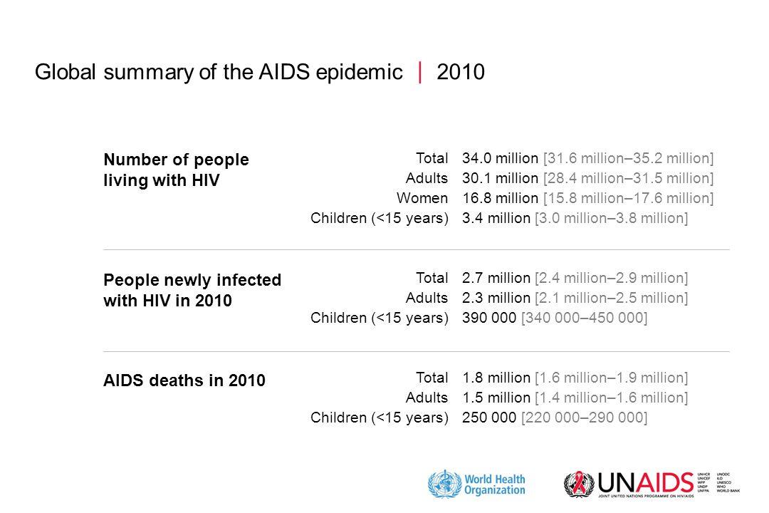 Global summary of the AIDS epidemic  2010 34.0 million [31.6 million–35.2 million] 30.1 million [28.4 million–31.5 million] 16.8 million [15.8 millio