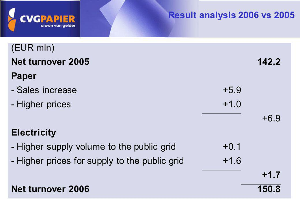 Result analysis 2006 vs 2005 (EUR mln) Net turnover 2005142.2 Paper - Sales increase+5.9 - Higher prices+1.0 +6.9 Electricity - Higher supply volume t