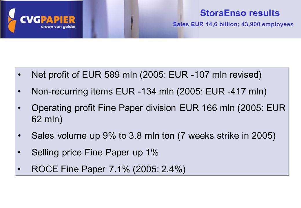 Net profit of EUR 589 mln (2005: EUR -107 mln revised) Non-recurring items EUR -134 mln (2005: EUR -417 mln) Operating profit Fine Paper division EUR