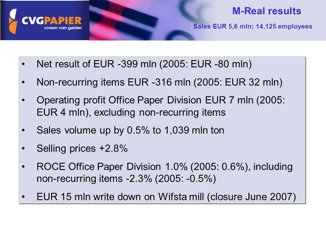 Net result of EUR -399 mln (2005: EUR -80 mln) Non-recurring items EUR -316 mln (2005: EUR 32 mln) Operating profit Office Paper Division EUR 7 mln (2