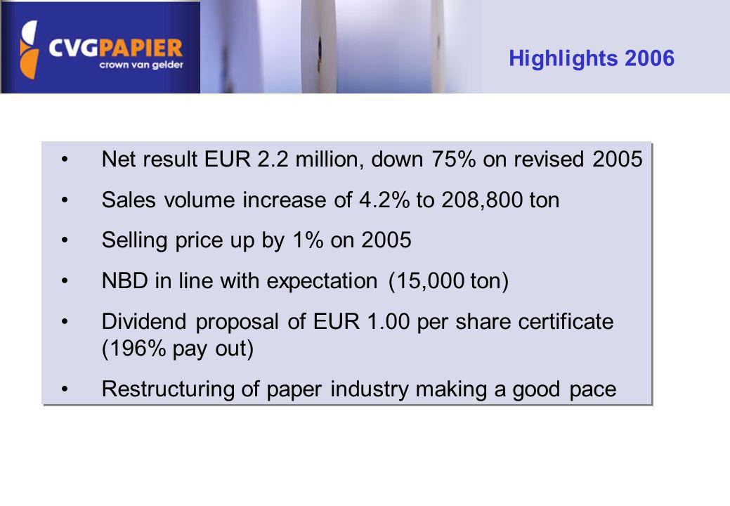 Net result EUR 2.2 million, down 75% on revised 2005 Sales volume increase of 4.2% to 208,800 ton Selling price up by 1% on 2005 NBD in line with expe