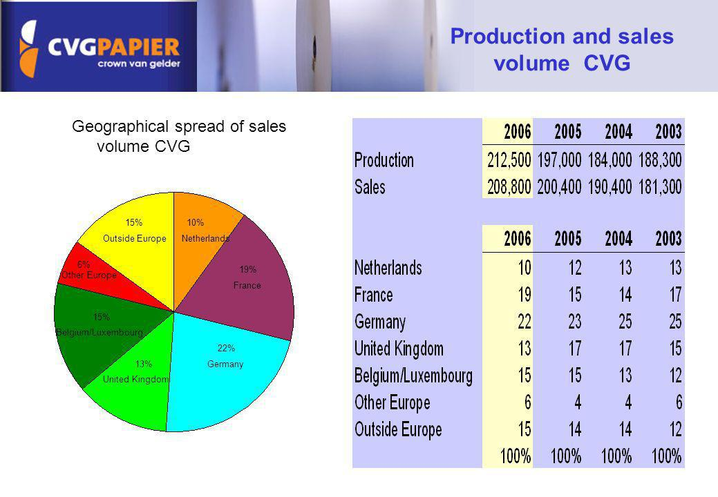 Geographical spread of sales volume CVG 10% 19% 22% 13% 15% 6% 15% Germany Outside Europe Other Europe Belgium/Luxembourg United Kingdom France Nether