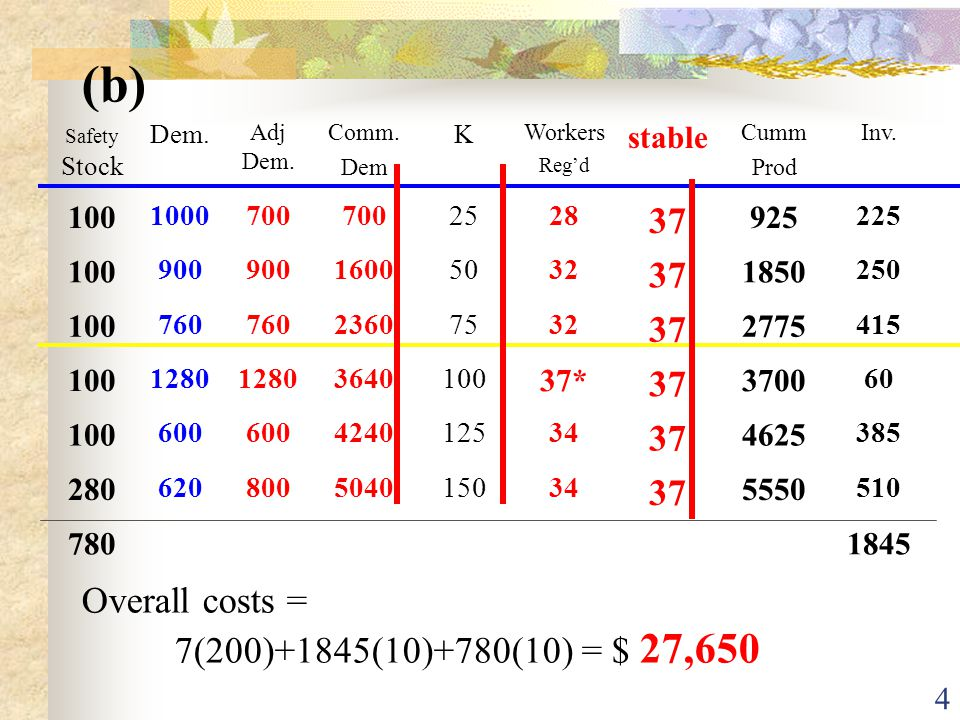 3 (a) K = (20*8) / 6.4 = 25 Overall costs = 35(400)+37(200)+120(10) +780(10) = $30,400 if adjust costs = 34(400)+36(200)+45(10)+780(10) = $29,050