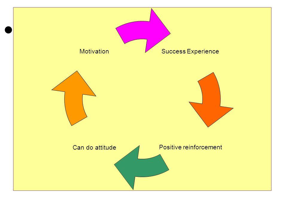 Success Experience Positive reinforcement Can do attitude Motivation