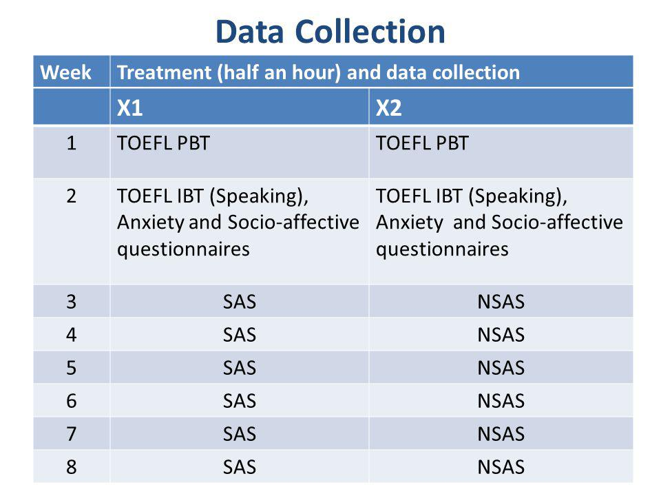 Data Collection WeekTreatment (half an hour) and data collection X1X2 1TOEFL PBT 2TOEFL IBT (Speaking), Anxiety and Socio-affective questionnaires 3SA