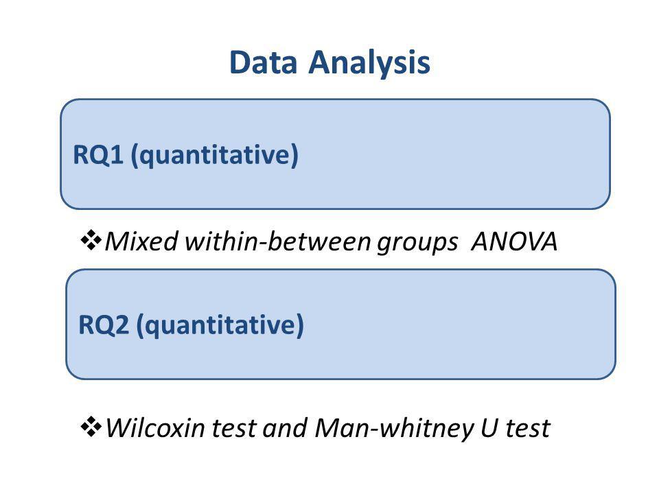 Data Analysis RQ1 (quantitative)  Mixed within-between groups ANOVA RQ2 (quantitative)  Wilcoxin test and Man-whitney U test
