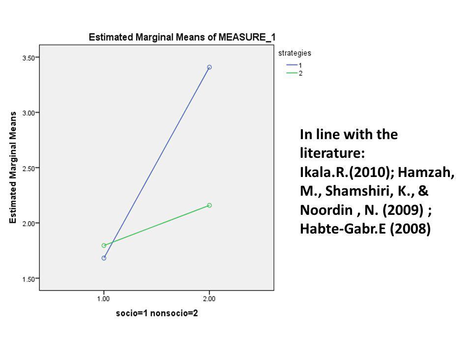In line with the literature: Ikala.R.(2010); Hamzah, M., Shamshiri, K., & Noordin, N. (2009) ; Habte-Gabr.E (2008)