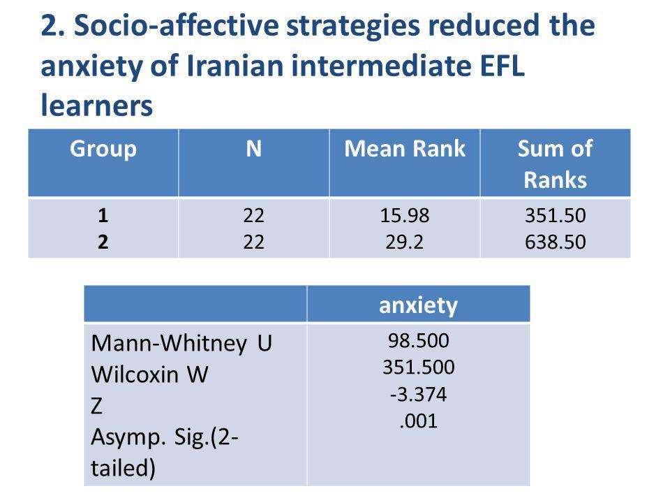 2. Socio-affective strategies reduced the anxiety of Iranian intermediate EFL learners GroupNMean RankSum of Ranks 1212 22 15.98 29.2 351.50 638.50 an