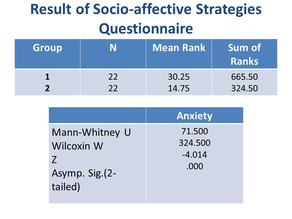 Result of Socio-affective Strategies Questionnaire GroupNMean RankSum of Ranks 1212 22 30.25 14.75 665.50 324.50 Anxiety Mann-Whitney U Wilcoxin W Z A