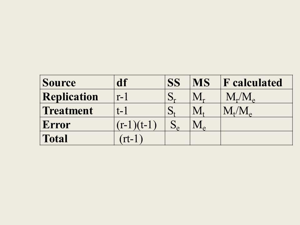 SourcedfdfSSMSF calculated Replicationr-1SrSr MrMr M r /M e Treatmentt-1StSt MtMt Mt/MeMt/Me Error(r-1)(t-1) S e MeMe Total (rt-1)