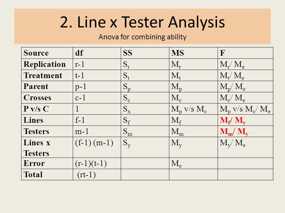2. Line x Tester Analysis Anova for combining ability SourcedfSSMSF Replicationr-1SrSr MrMr M r / M e Treatmentt-1StSt MtMt M t / M e Parentp-1SpSp Mp
