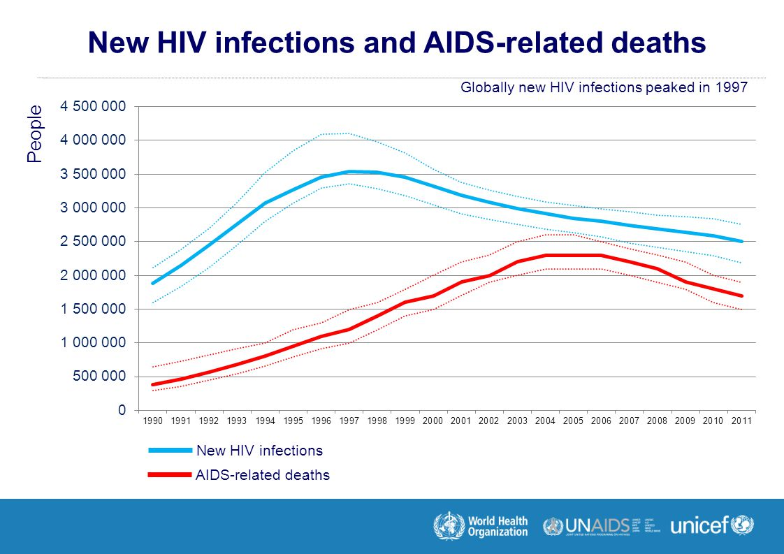 New HIV infections and AIDS-related deaths People New HIV infections AIDS-related deaths Globally new HIV infections peaked in 1997
