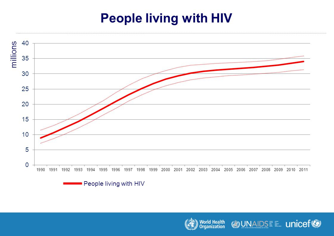 People living with HIV millions People living with HIV