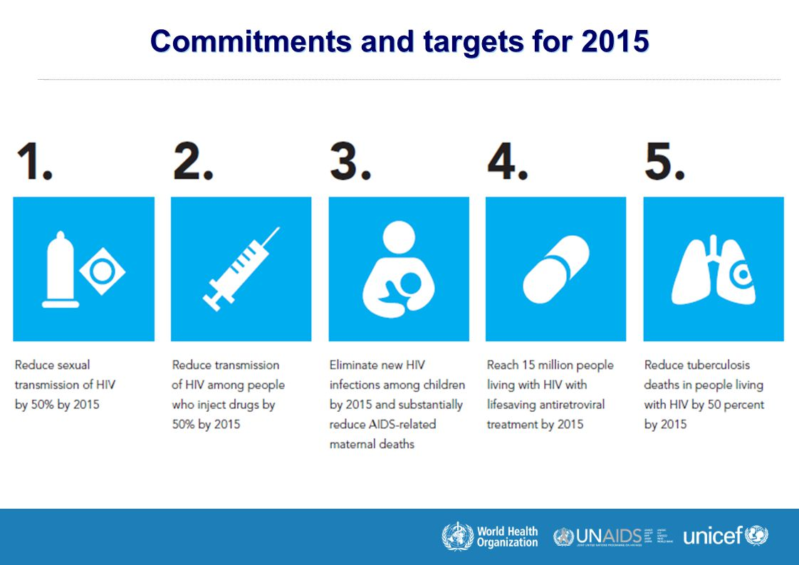 Commitments and targets for 2015