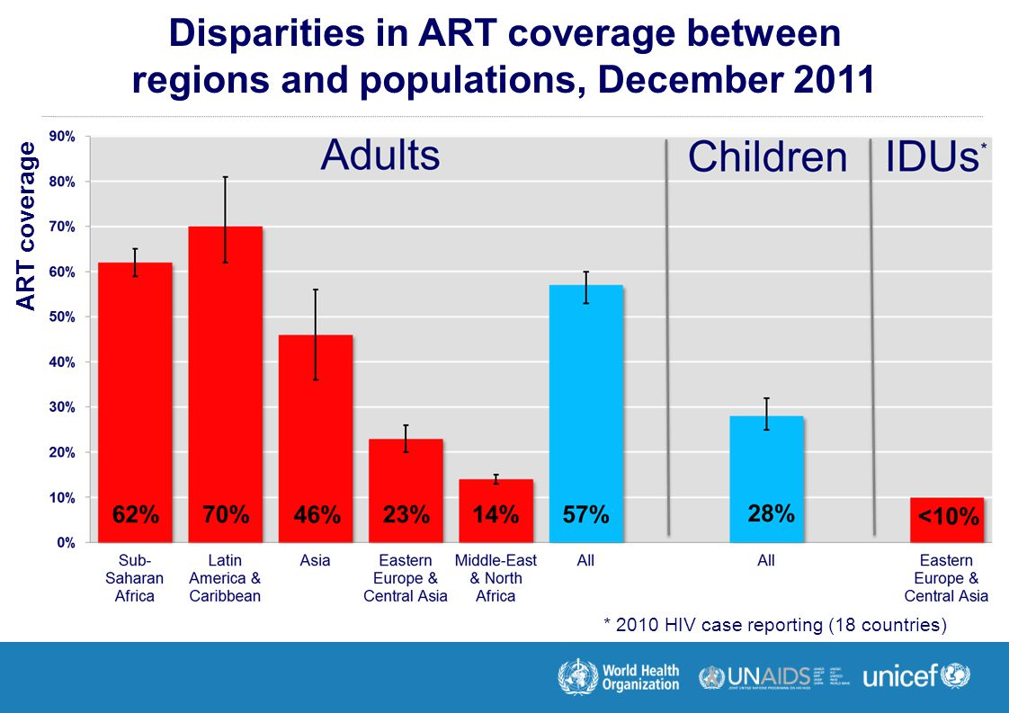 Disparities in ART coverage between regions and populations, December 2011 ART coverage * 2010 HIV case reporting (18 countries)