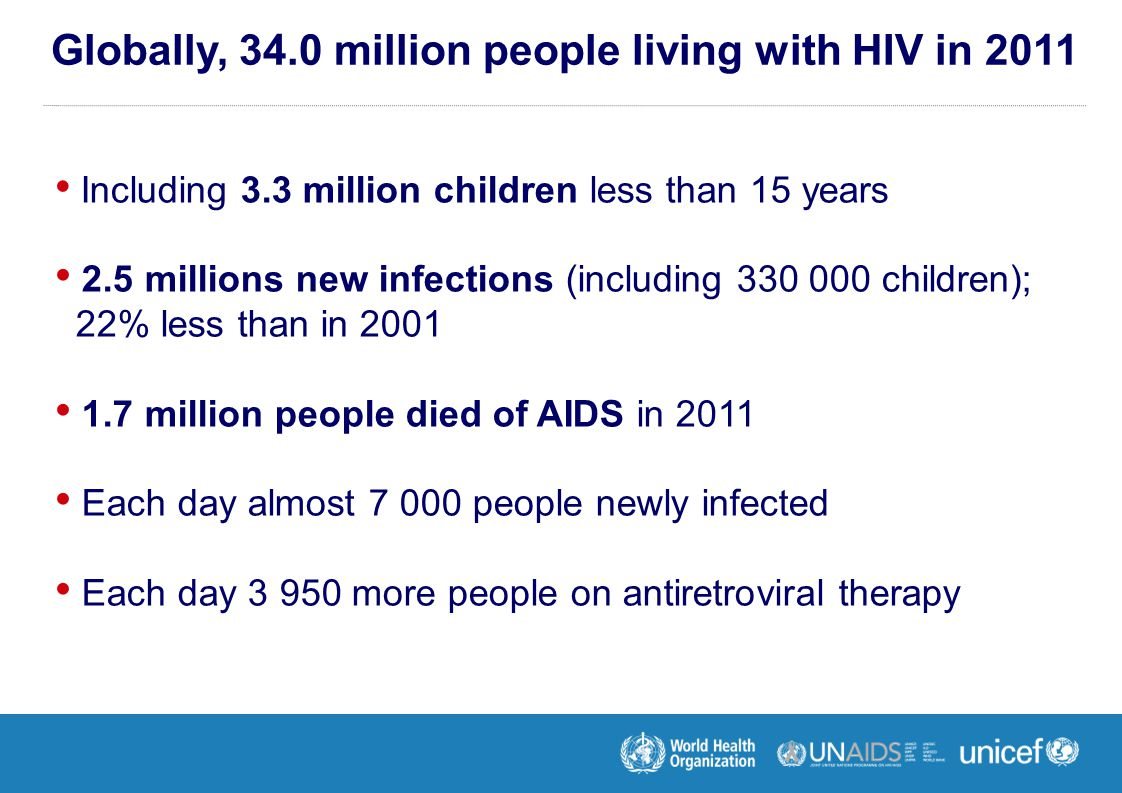 Including 3.3 million children less than 15 years 2.5 millions new infections (including 330 000 children); 22% less than in 2001 1.7 million people died of AIDS in 2011 Each day almost 7 000 people newly infected Each day 3 950 more people on antiretroviral therapy Globally, 34.0 million people living with HIV in 2011