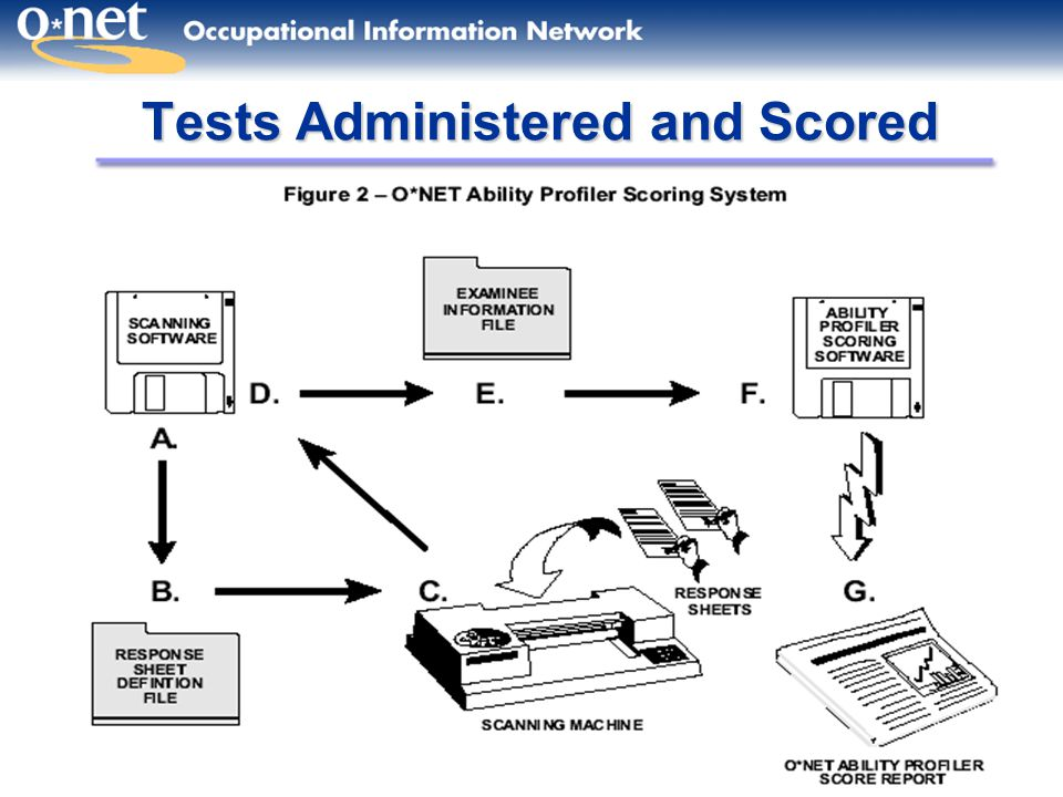 10 Tests Administered and Scored