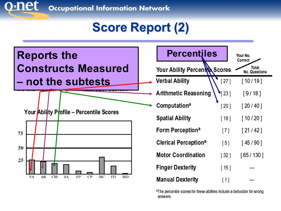 13 Score Report (2) Reports the Constructs Measured – not the subtests Percentiles
