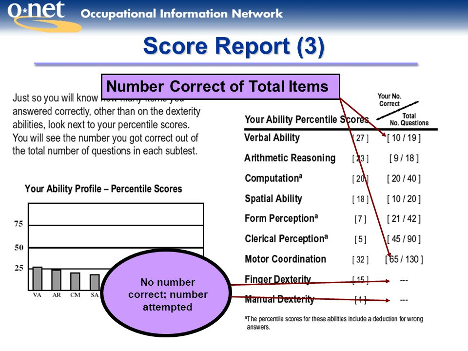 15 Score Report (3) Number Correct of Total Items No number correct; number attempted
