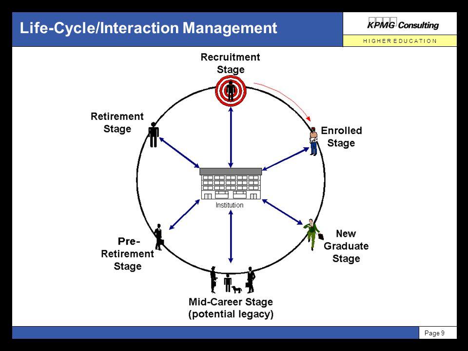 H I G H E R E D U C A T I O N Page 9 Life-Cycle/Interaction Management
