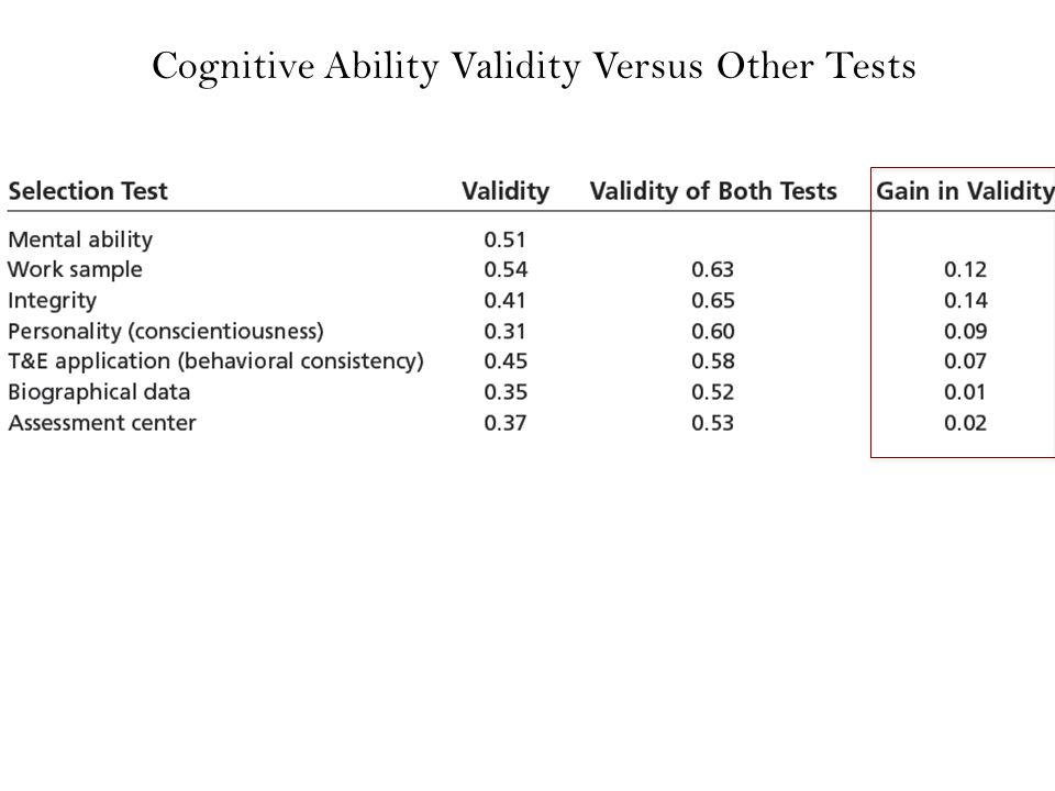 Cognitive Ability Validity Versus Other Tests