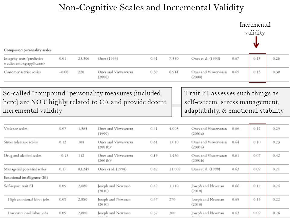 Non-Cognitive Scales and Incremental Validity Incremental validity Trait EI assesses such things as self-esteem, stress management, adaptability, & emotional stability So-called compound personality measures (included here) are NOT highly related to CA and provide decent incremental validity