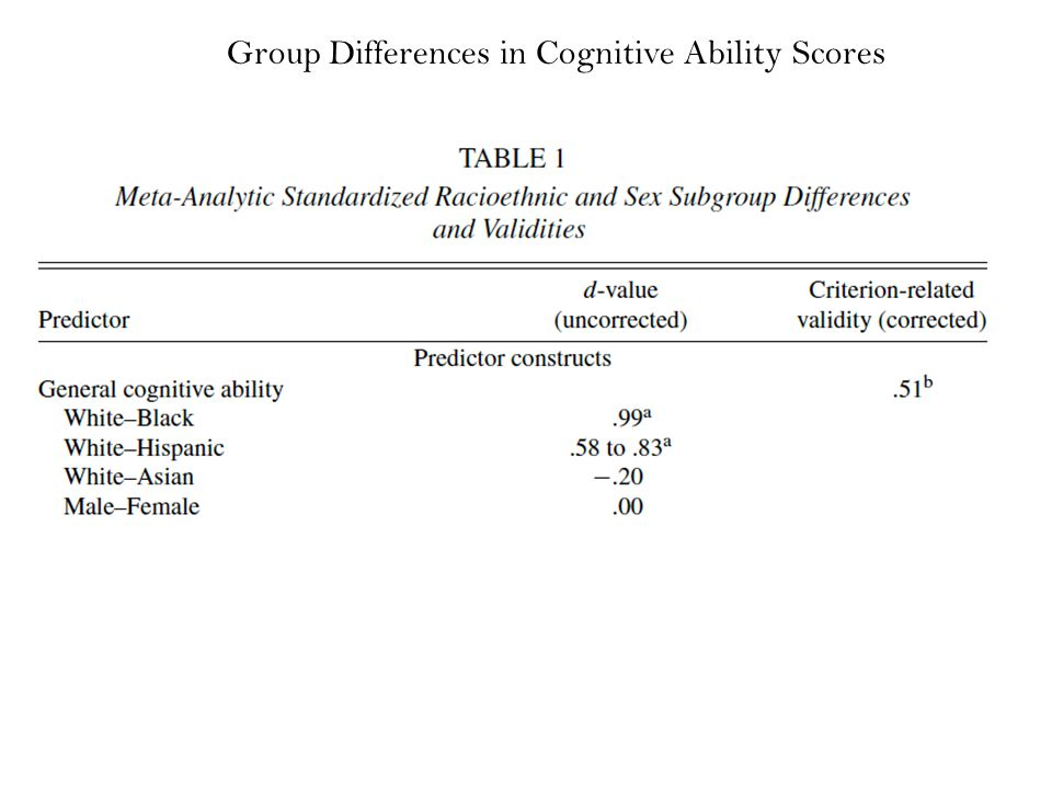 Group Differences in Cognitive Ability Scores
