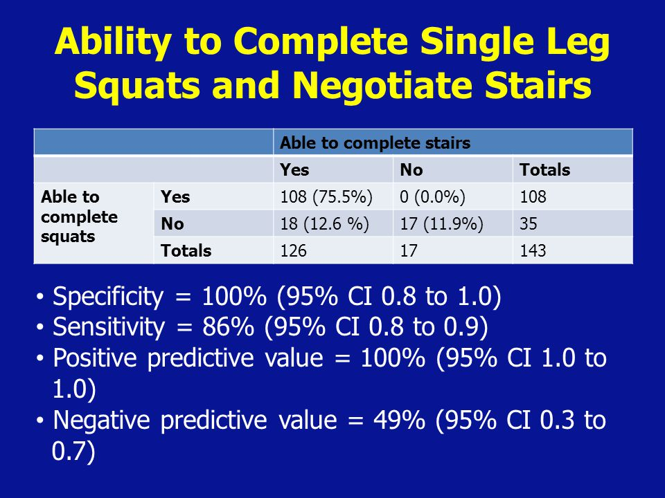 Ability to Complete Single Leg Squats and Negotiate Stairs Able to complete stairs YesNoTotals Able to complete squats Yes108 (75.5%)0 (0.0%)108 No18