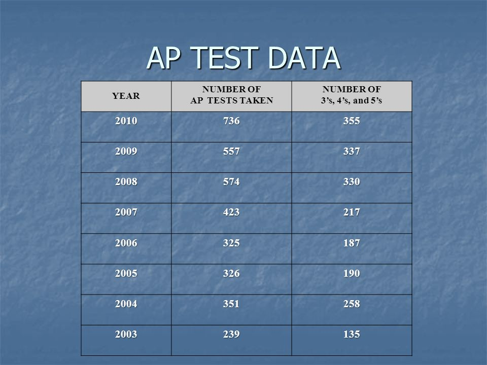 AP TEST DATA YEAR NUMBER OF AP TESTS TAKEN NUMBER OF 3's, 4's, and 5's 2010736355 2009557337 2008 574330 2007423217 2006325187 2005326190 2004351258 2