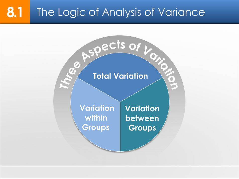 The Logic of Analysis of Variance 8.1