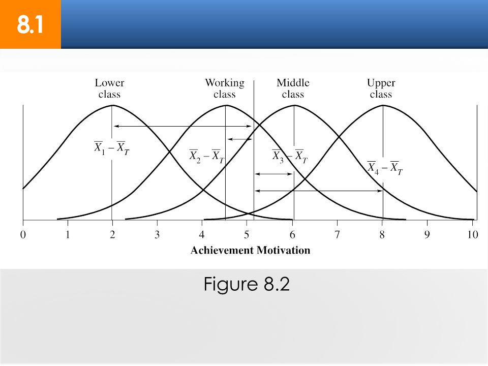8.1 Figure 8.2