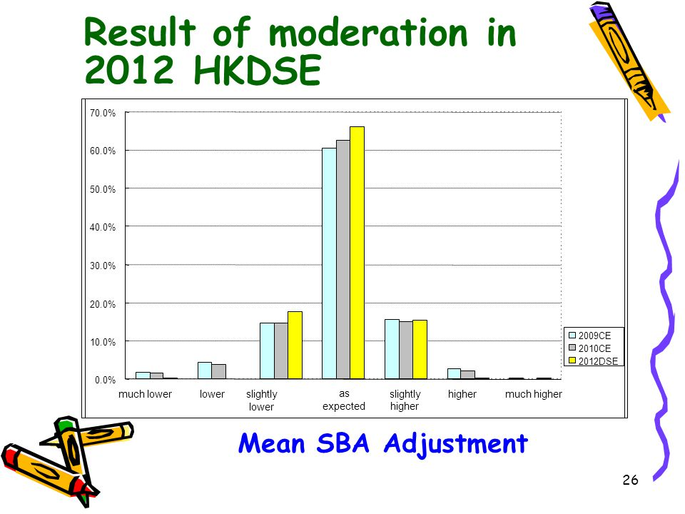 26 0.0% 10.0% 20.0% 30.0% 40.0% 50.0% 60.0% 70.0% much lowerlowerslightly lower slightly higher much higher 2009CE 2010CE 2012DSE Result of moderation