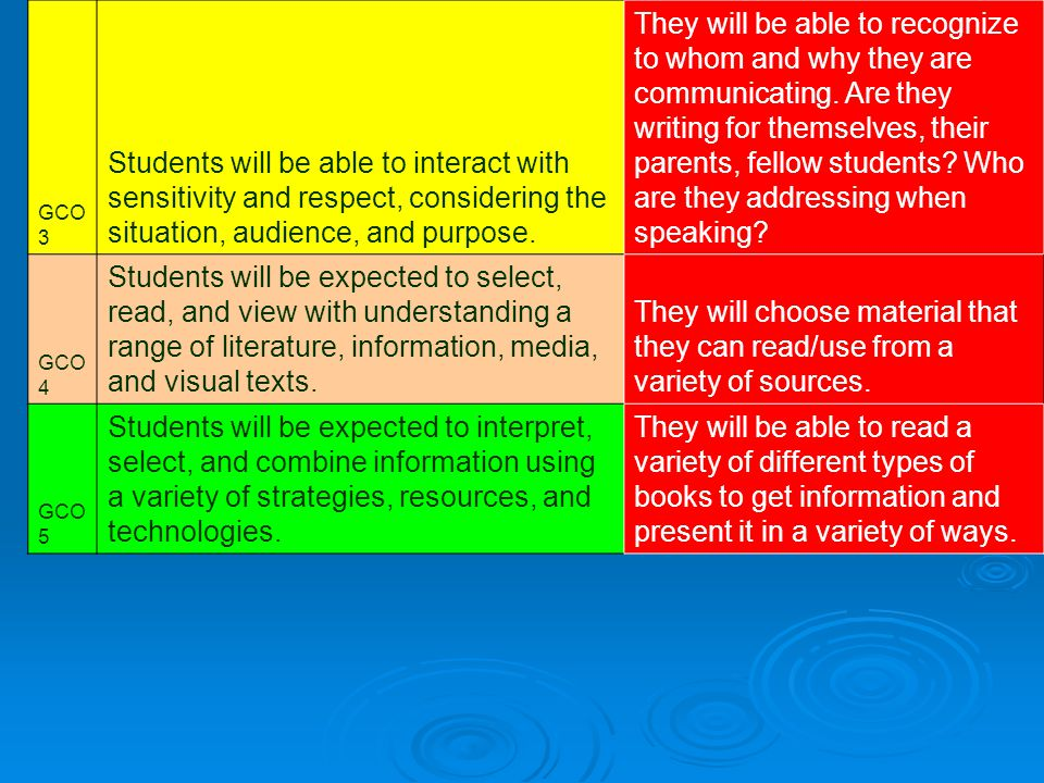 GCO 3 Students will be able to interact with sensitivity and respect, considering the situation, audience, and purpose.