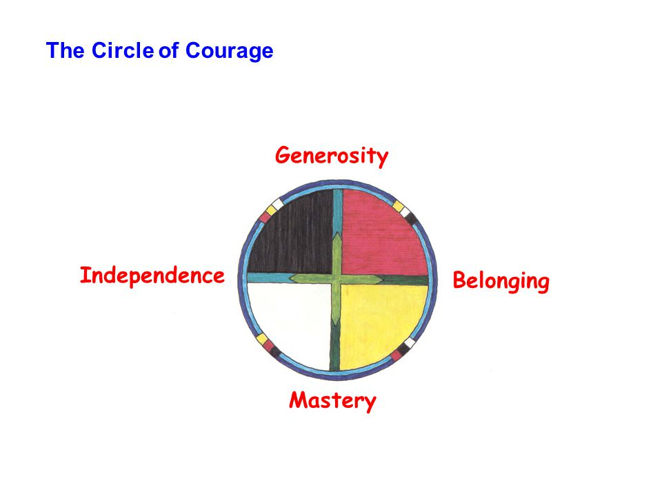 Circle of CourageResilience ResearchSelf-Worth Research Belonging Opportunities to establish trusting connections Mastery Opportunities to solve problems and meet goals Independence Opportunities to develop self-control and responsibility Generosity Opportunities to show respect and concern Attachment Motivation to affiliate and form social bonds Achievement Motivation to work hard and attain excellence Autonomy Motivation to manage self and exert influence Altruism Motivation to help and be of service to others Significance The individual believes, I am important Competence The individual believes, I can solve problems Power The individual believes, I set my life pathway Virtue The individual believes, My life has purpose Circle of Courage - Research Foundations