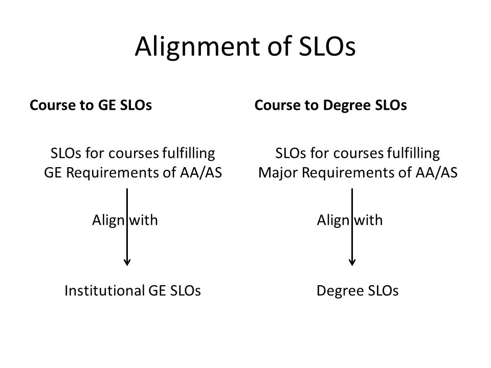 Alignment of SLOs Course to GE SLOs SLOs for courses fulfilling GE Requirements of AA/AS Align with..