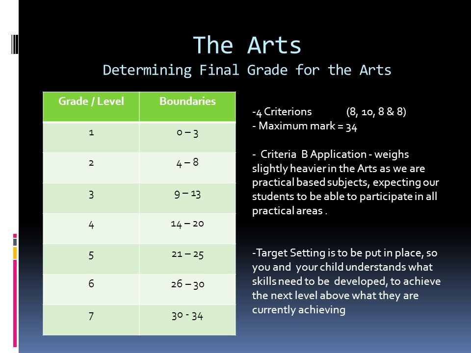 The Arts Determining Final Grade for the Arts Grade / LevelBoundaries 10 – 3 24 – 8 39 – 13 414 – 20 521 – 25 626 – 30 730 - 34 -4 Criterions (8, 10, 8 & 8) - Maximum mark = 34 - Criteria B Application - weighs slightly heavier in the Arts as we are practical based subjects, expecting our students to be able to participate in all practical areas.