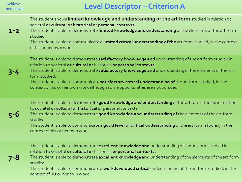 Achieve- ment level Level Descriptor – Criterion A 1-2 The student shows limited knowledge and understanding of the art form studied in relation to societal or cultural or historical or personal contexts.
