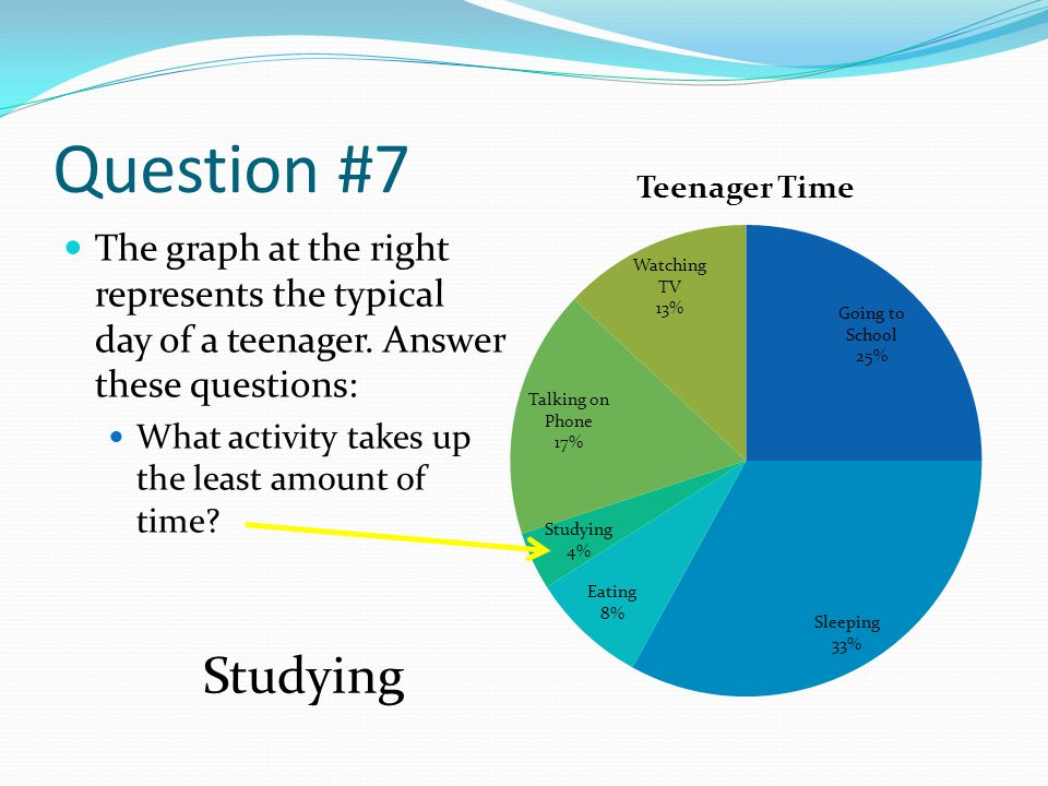 Question #7 The graph at the right represents the typical day of a teenager. Answer these questions: What activity takes up the least amount of time?