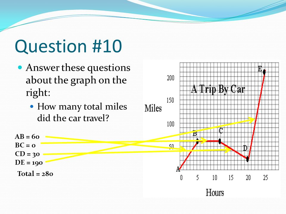 Question #10 Answer these questions about the graph on the right: How many total miles did the car travel? AB = 60 BC = 0 CD = 30 DE = 190 Total = 280