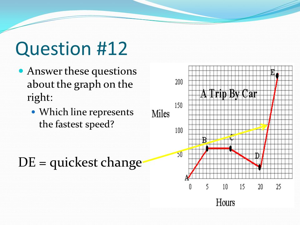 Question #12 Answer these questions about the graph on the right: Which line represents the fastest speed? DE = quickest change