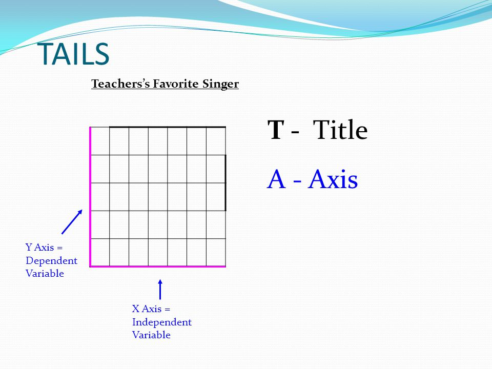 TAILS T - T - Title A - Axis Teachers's Favorite Singer Y Axis = Dependent Variable X Axis = Independent Variable