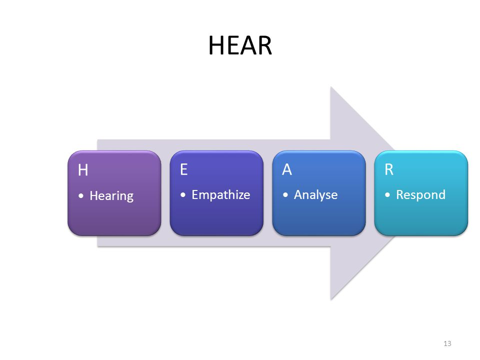 HEAR H Hearing E Empathize A Analyse R Respond 13