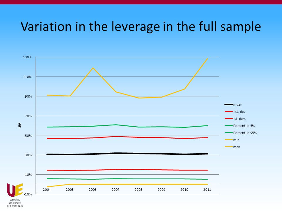 Variation in the leverage in the full sample