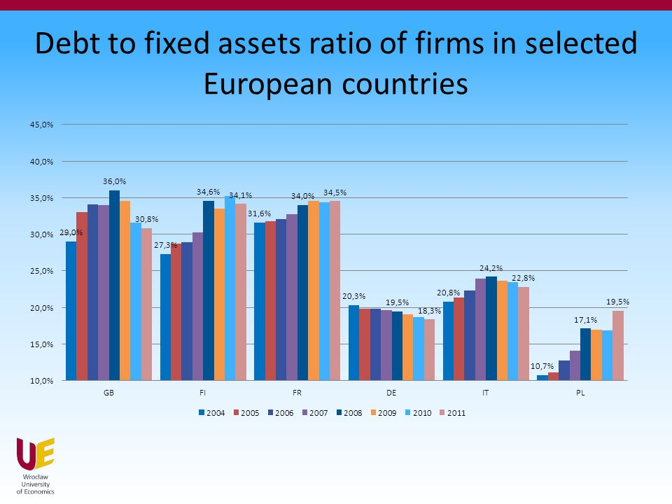 Debt to fixed assets ratio of firms in selected European countries