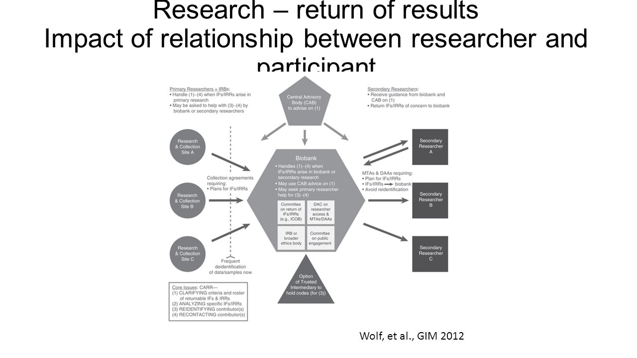 Research – return of results Impact of relationship between researcher and participant Wolf, et al., GIM 2012