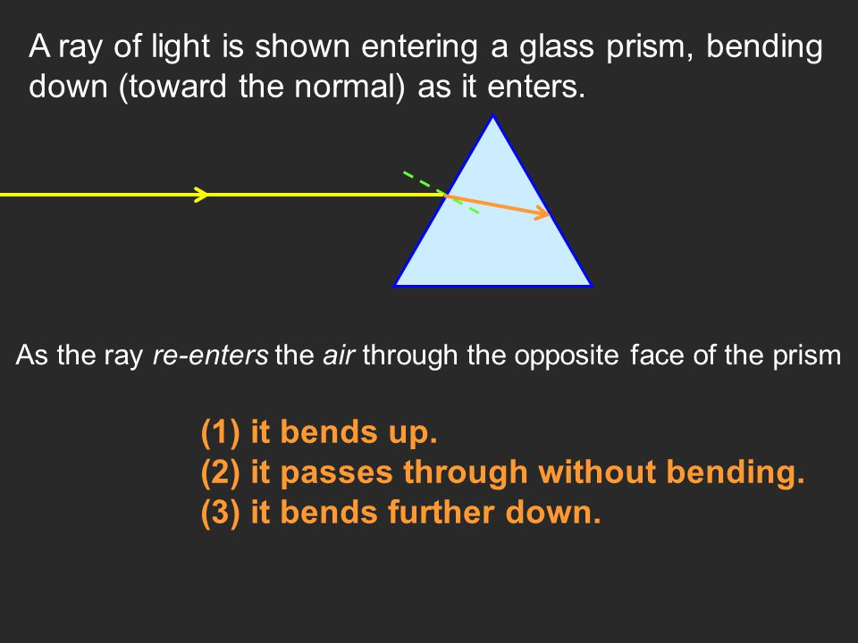 A ray of light is shown entering a glass prism, bending down (toward the normal) as it enters. As the ray re-enters the air through the opposite face