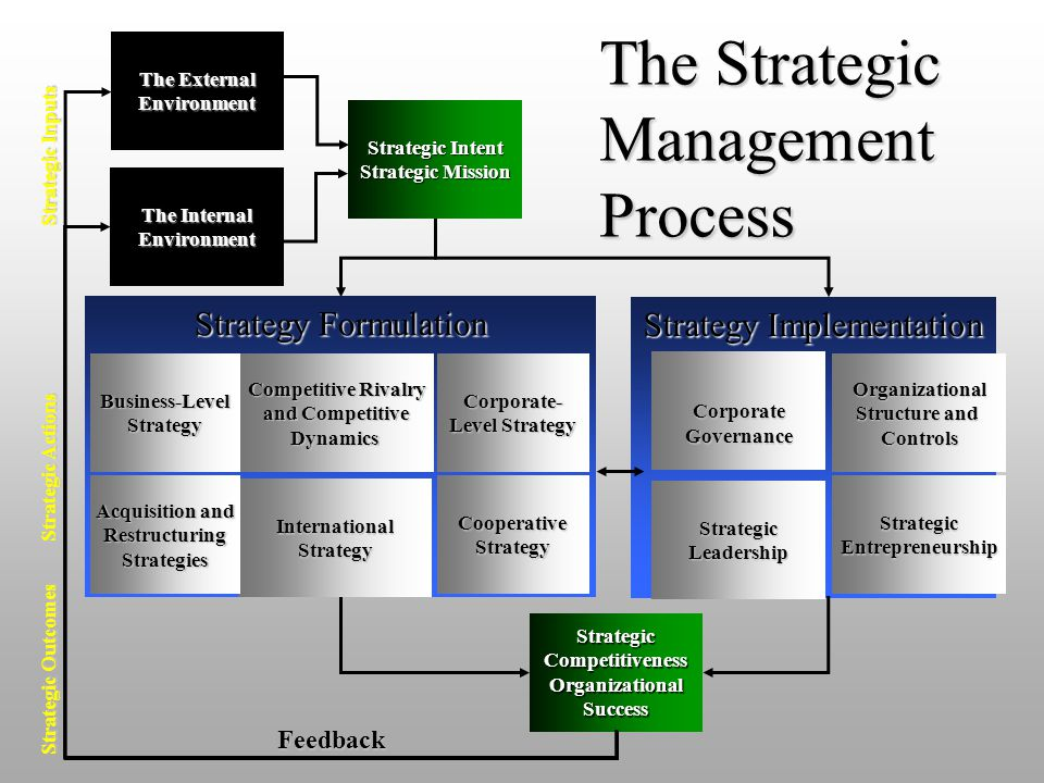 1 Strategy Implementation Strategic Entrepreneurship Organizational Structure and Structure and Controls Corporate Governance Strategic Leadership Str